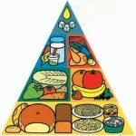 Potravinová pyramida – Tahák pro zdravé stravování