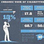 """Čísla smrti – kolik minut si """"odkouříte"""" jednou cigaretou? A kolik užíváním heroinu?"""