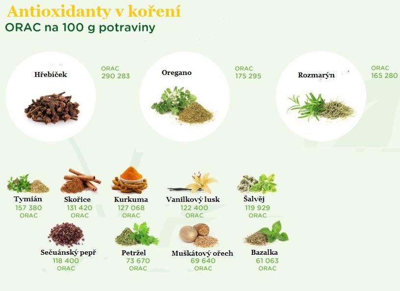 Antioxidanty v koření...