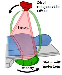 Jak funguje CT - doprovodný obrázek