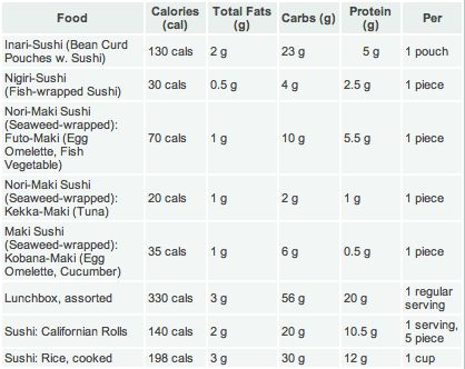 sushi-vyzivova-hodnota