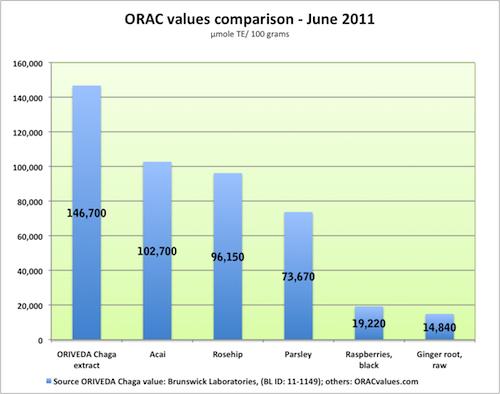 Hodnoty ORAC