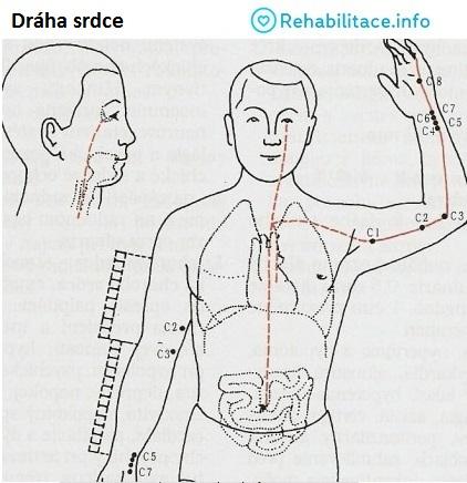draha-srdce