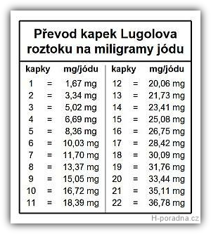 lugol-prepocet