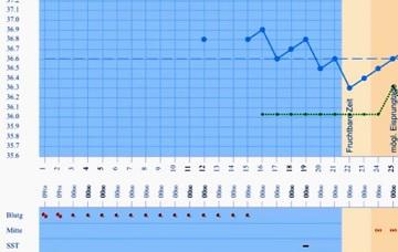 Bazální teplotu si můžete zapisovat do grafu...