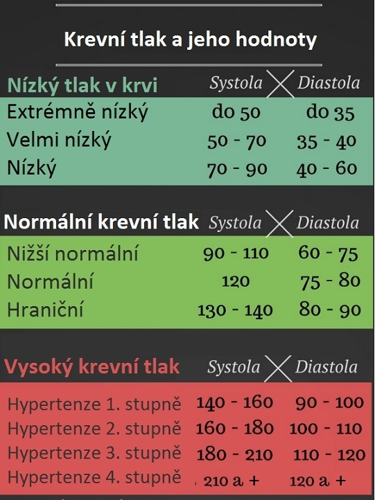 Tabulka hodnot krevního tlaku