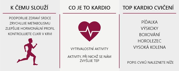 Znáte kardio cvičení?