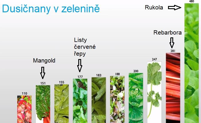 Přehled dusičnanů v zelenině.