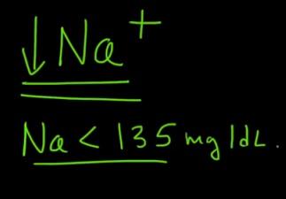 Pokud je hladina sodíku v krvi nižší než 135 mEq / L, je to hyponatremie.