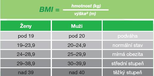 Výsledková tabulka pro BMI.