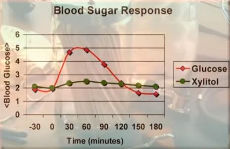 Krevní cukr - xylitol vs. glukóza