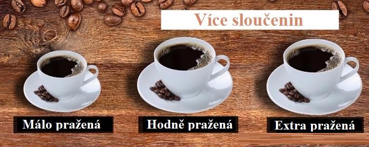 Extrakty z tmavě pražené kávy (tj. hodně pražené) měly nejlepší výsledky co se týče omezení tvorby plaku.
