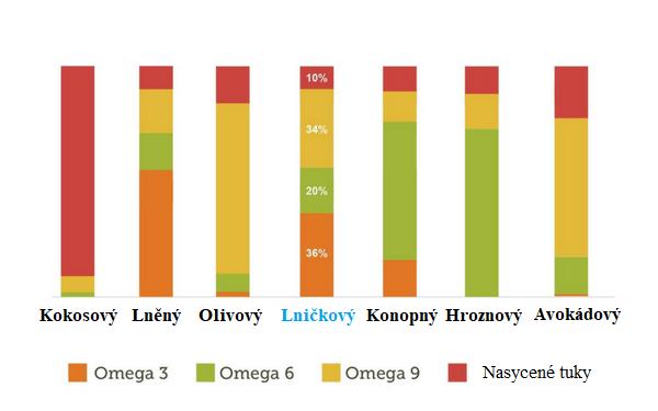 Porovnání lničkového oleje s jinými druhy olejů