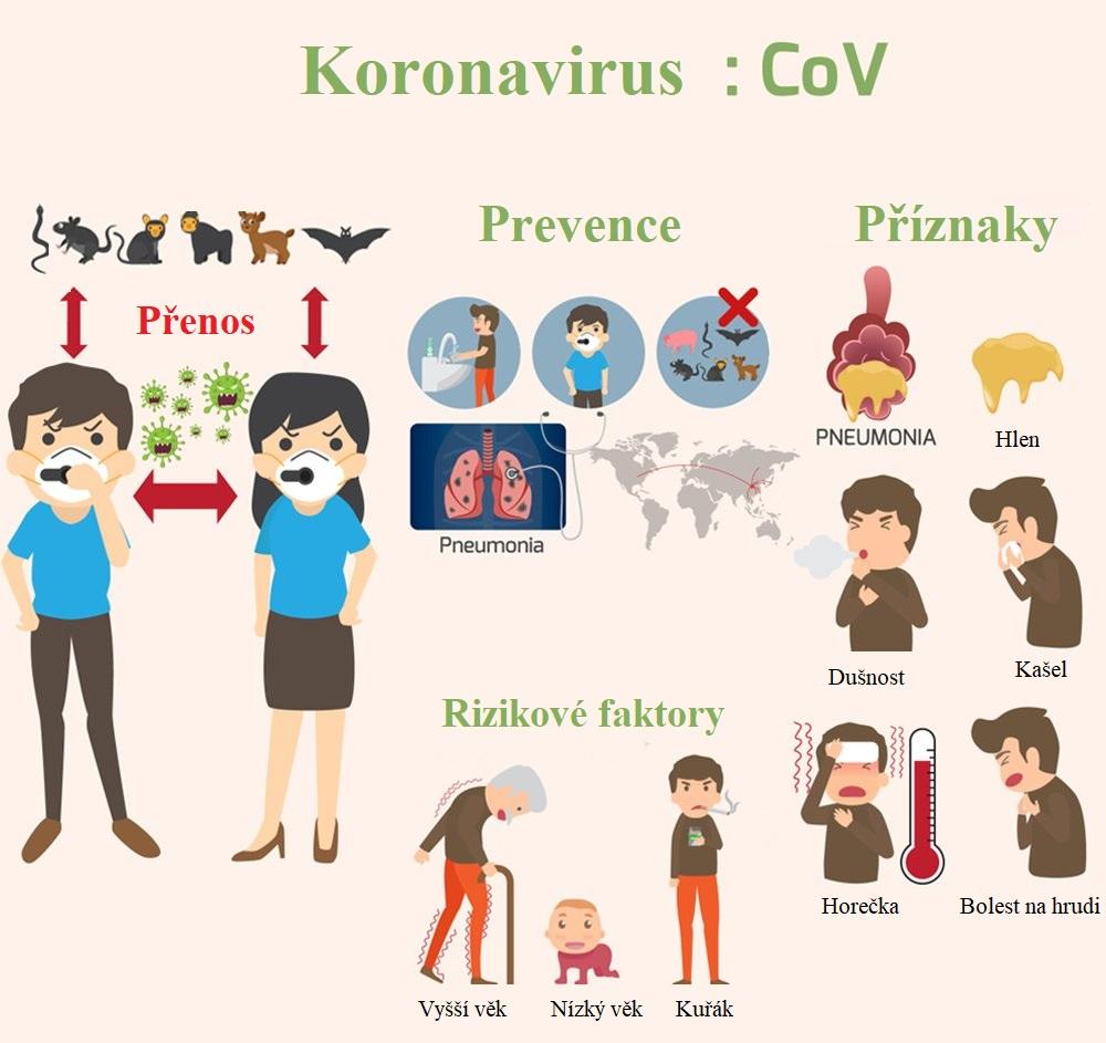 Infografika ke koronaviru