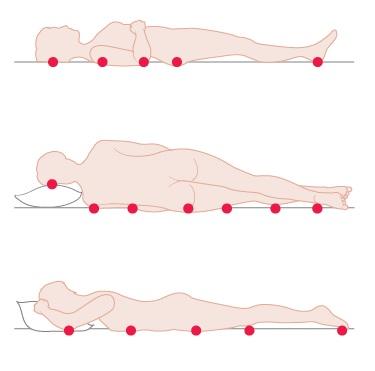 Riziko vzniku dekubitů u ležícího pacienta - body
